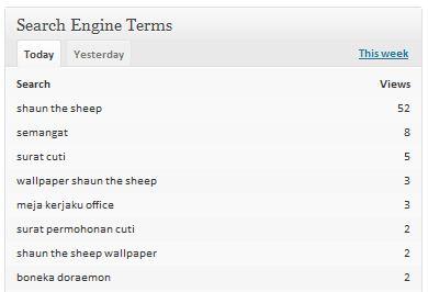 Nomor Satu dalam Pencarian Lewat Mesin Pencari: Shaun The Sheep (15112011)